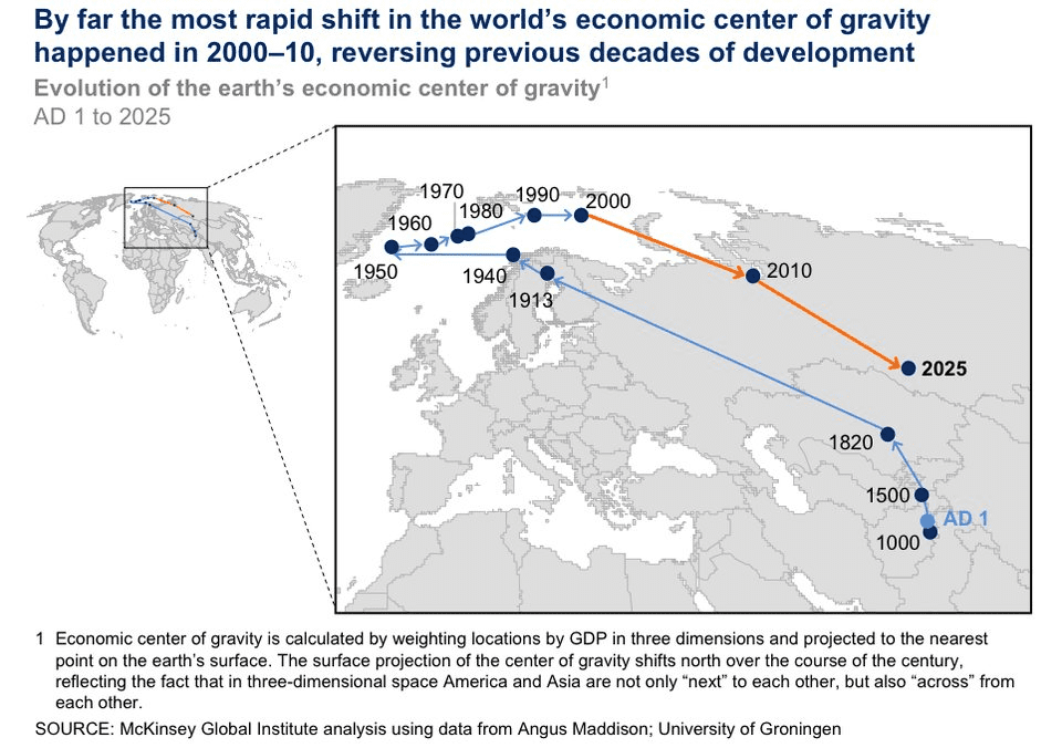 rapid shift of economic centre of gravity